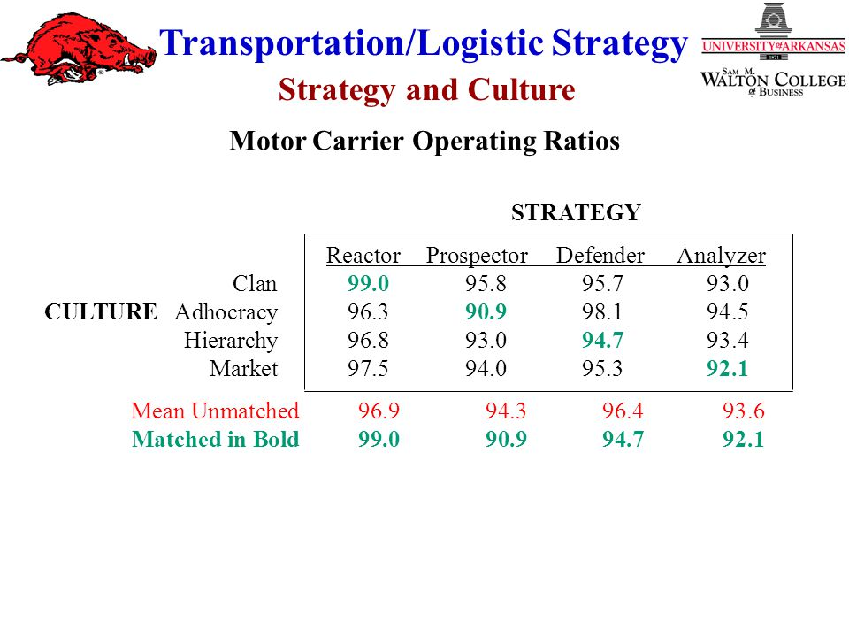 Strategy and Culture Transportation/Logistic Strategy STRATEGY ReactorProspectorDefenderAnalyzer Clan 99.095.895.793.0 CULTUREAdhocracy96.390.998.194.