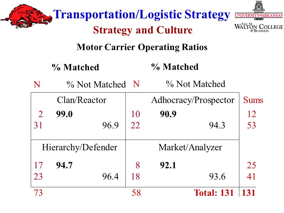 Strategy and Culture Transportation/Logistic Strategy 2 99.01090.912 3196.92294.353 1794.7892.125 2396.41893.641 7358 Total: 131131 Clan/ReactorAdhocracy/ProspectorSums Hierarchy/DefenderMarket/Analyzer % Matched N% Not Matched Motor Carrier Operating Ratios % Matched N% Not Matched