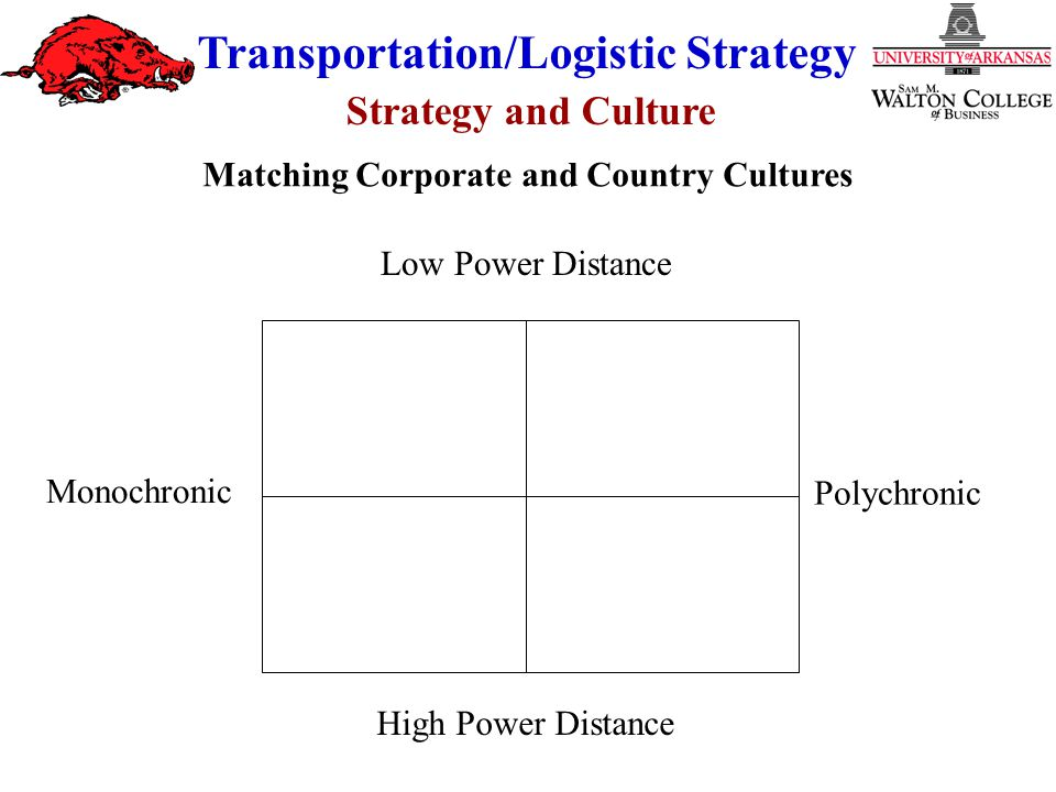 Strategy and Culture Transportation/Logistic Strategy Low Power Distance High Power Distance Monochronic Polychronic Matching Corporate and Country Cu