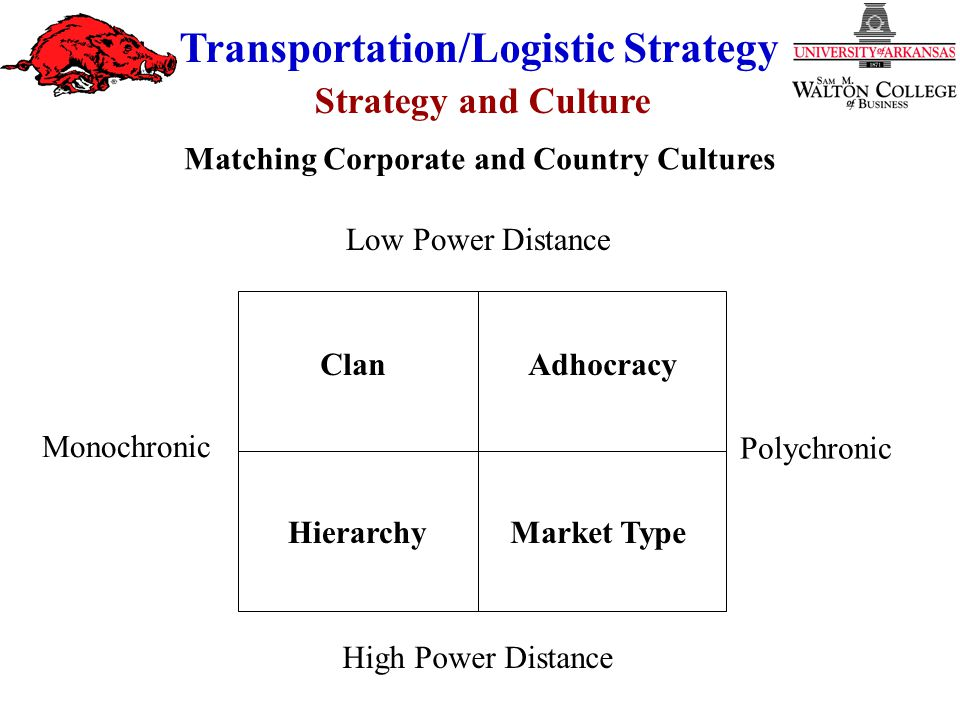 Strategy and Culture Transportation/Logistic Strategy Monochronic Polychronic ClanAdhocracy HierarchyMarket Type Low Power Distance High Power Distanc