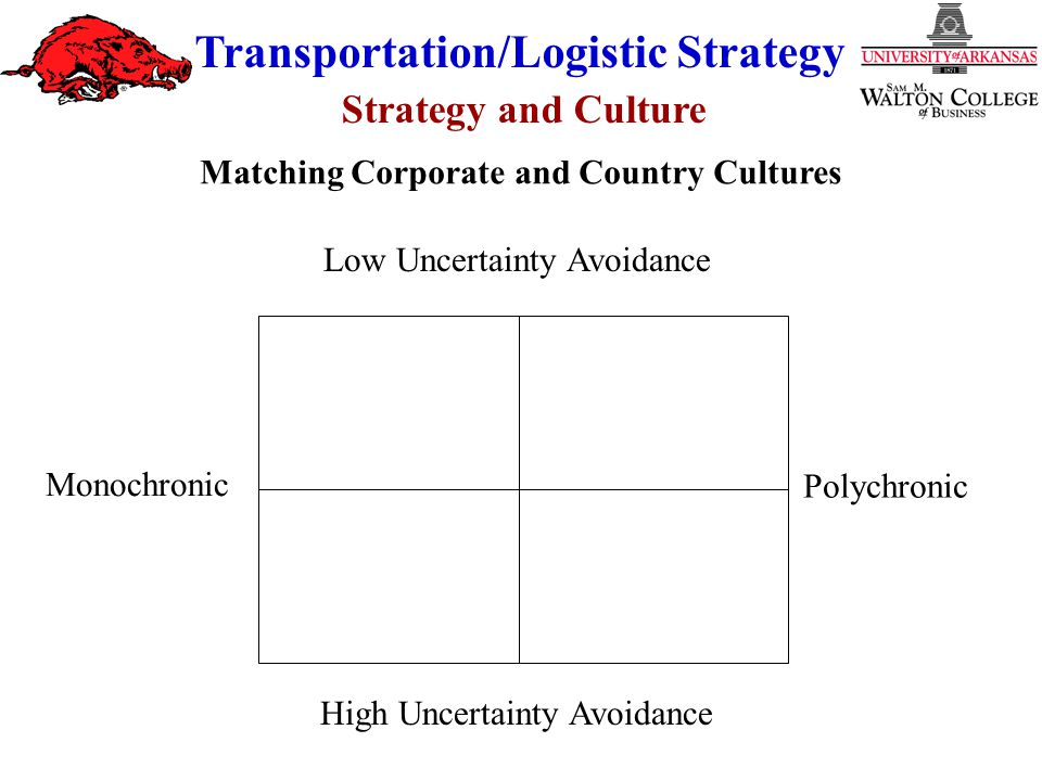 Strategy and Culture Transportation/Logistic Strategy Monochronic Polychronic Low Uncertainty Avoidance High Uncertainty Avoidance Matching Corporate and Country Cultures