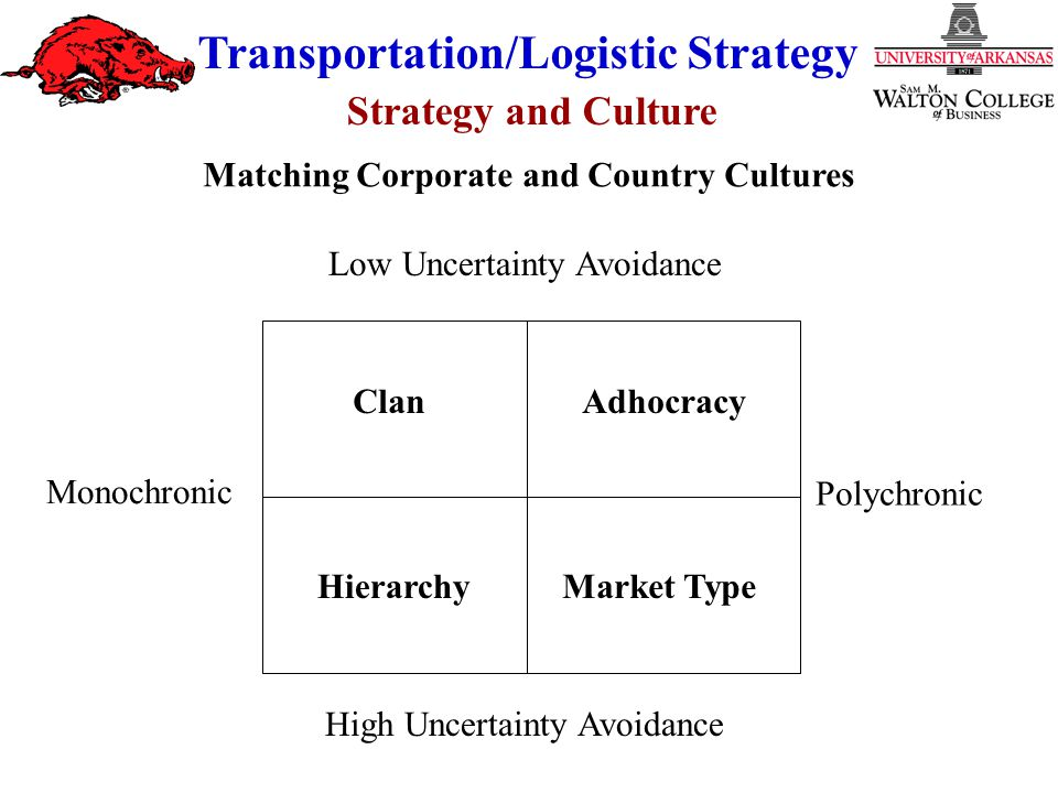 Strategy and Culture Transportation/Logistic Strategy Monochronic Polychronic ClanAdhocracy HierarchyMarket Type Low Uncertainty Avoidance High Uncert