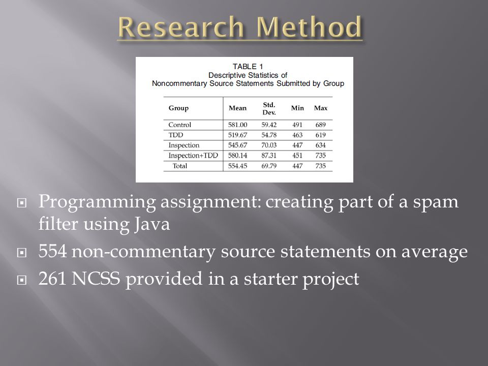 Programming assignment: creating part of a spam filter using Java  554 non-commentary source statements on average  261 NCSS provided in a starter project