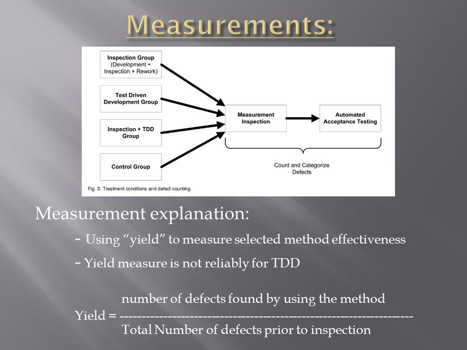Measurement explanation: - Using yield to measure selected method effectiveness - Yield measure is not reliably for TDD number of defects found by using the method Yield = -------------------------------------------------------------------- Total Number of defects prior to inspection