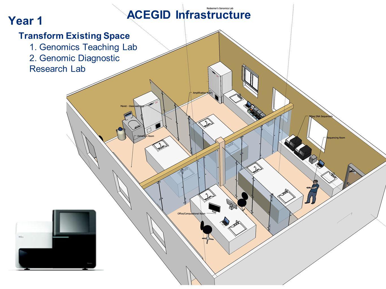 Year 1 Transform Existing Space 1. Genomics Teaching Lab 2. Genomic Diagnostic Research Lab ACEGID Infrastructure