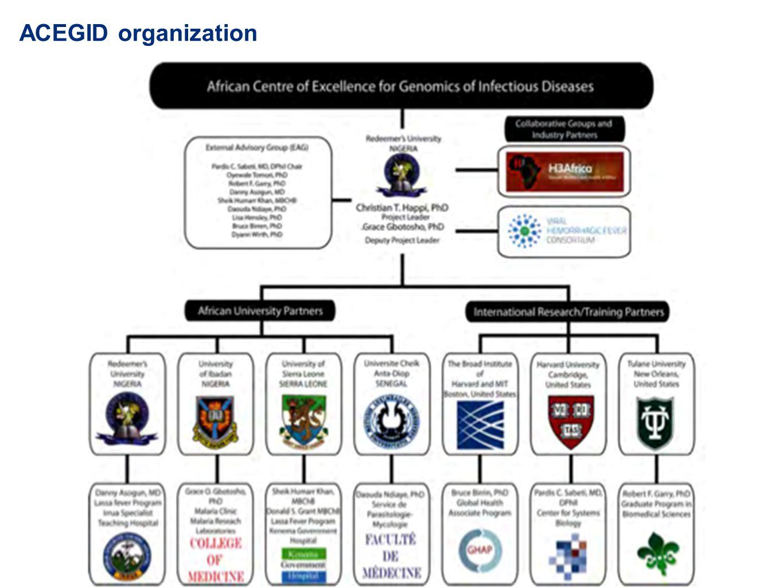 ACEGID organization