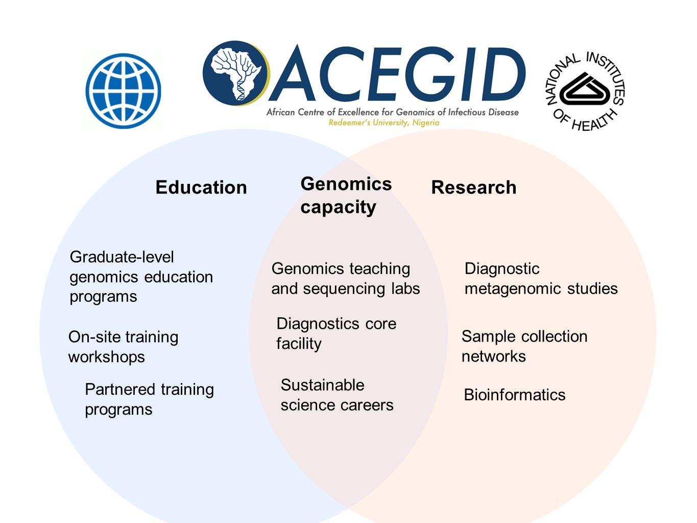 Year 1 Transform Existing Space 1.Genomics Teaching Lab 2.