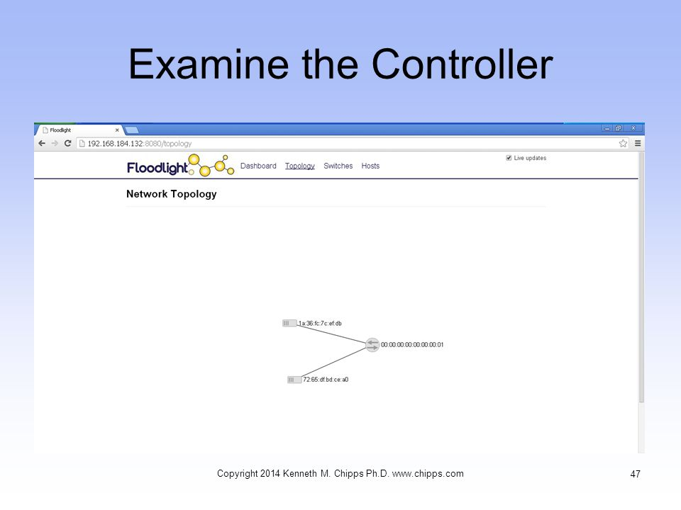 Examine the Controller Copyright 2014 Kenneth M. Chipps Ph.D. www.chipps.com 47