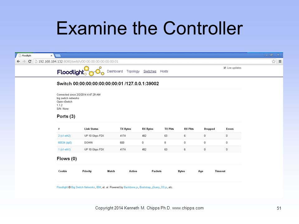 Examine the Controller Copyright 2014 Kenneth M. Chipps Ph.D. www.chipps.com 51