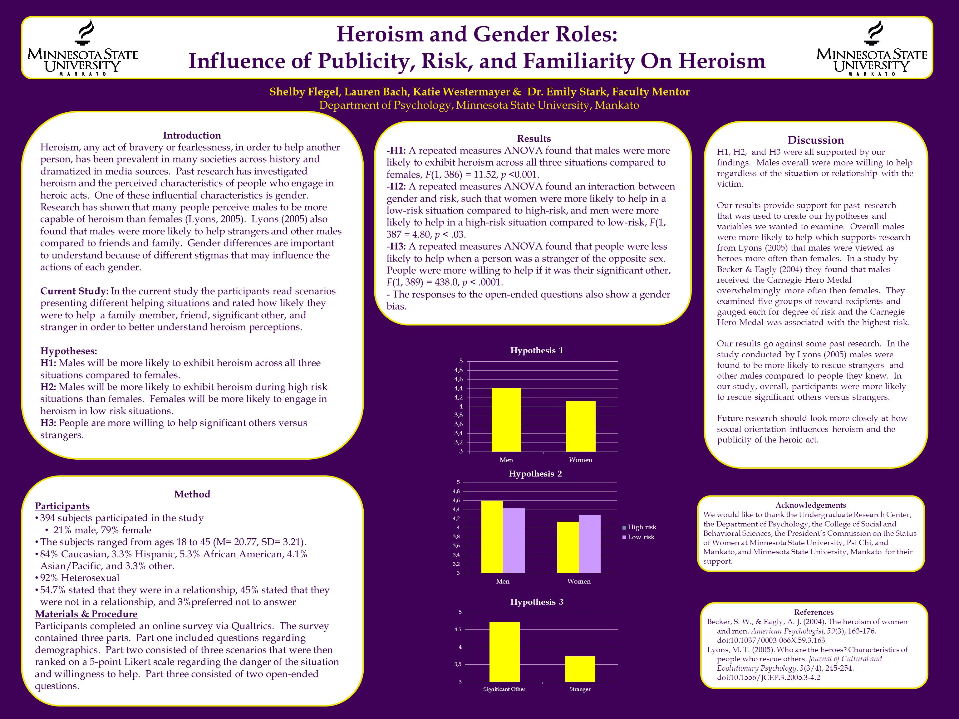 Heroism and Gender Roles: Influence of Publicity, Risk, and Familiarity On Heroism Shelby Flegel, Lauren Bach, Katie Westermayer & Dr. Emily Stark, Fa
