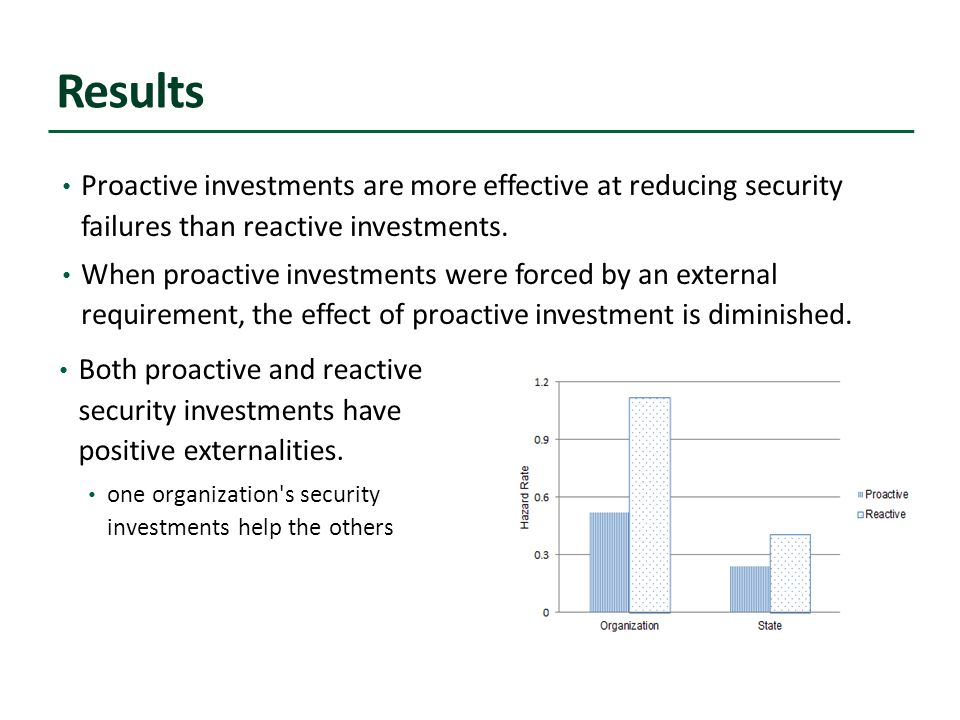 Results Proactive investments are more effective at reducing security failures than reactive investments.