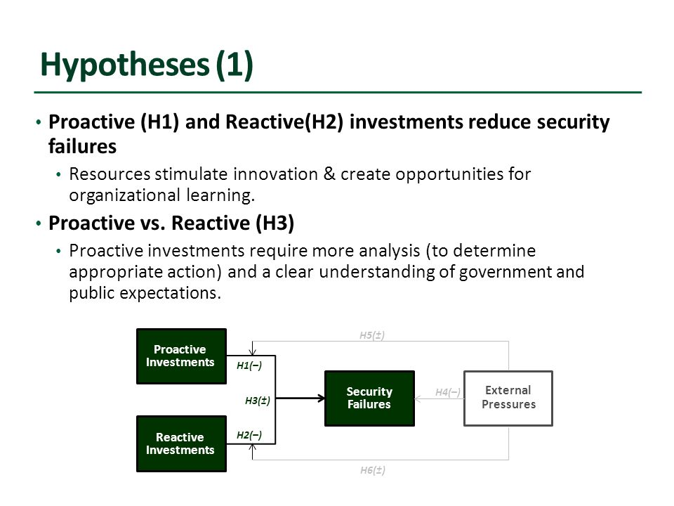 Hypotheses (1) Proactive (H1) and Reactive(H2) investments reduce security failures Resources stimulate innovation & create opportunities for organizational learning.