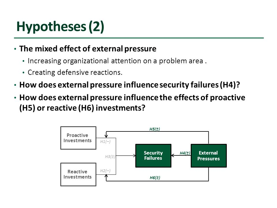 Hypotheses (2) The mixed effect of external pressure Increasing organizational attention on a problem area.