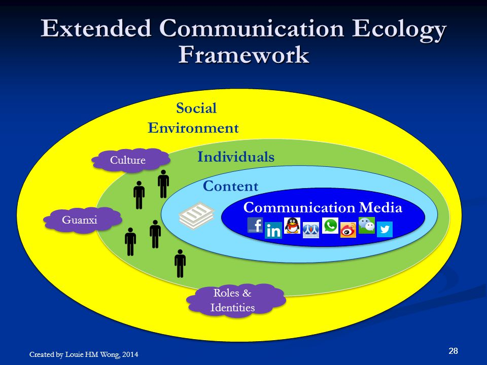 28 Extended Communication Ecology Framework Individuals Social Environment Communication Media Content Guanxi Culture Roles & Identities Created by Lo