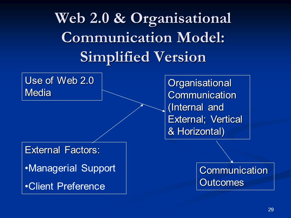 29 Web 2.0 & Organisational Communication Model: Simplified Version Use of Web 2.0 Media External Factors: Managerial Support Client Preference Organi
