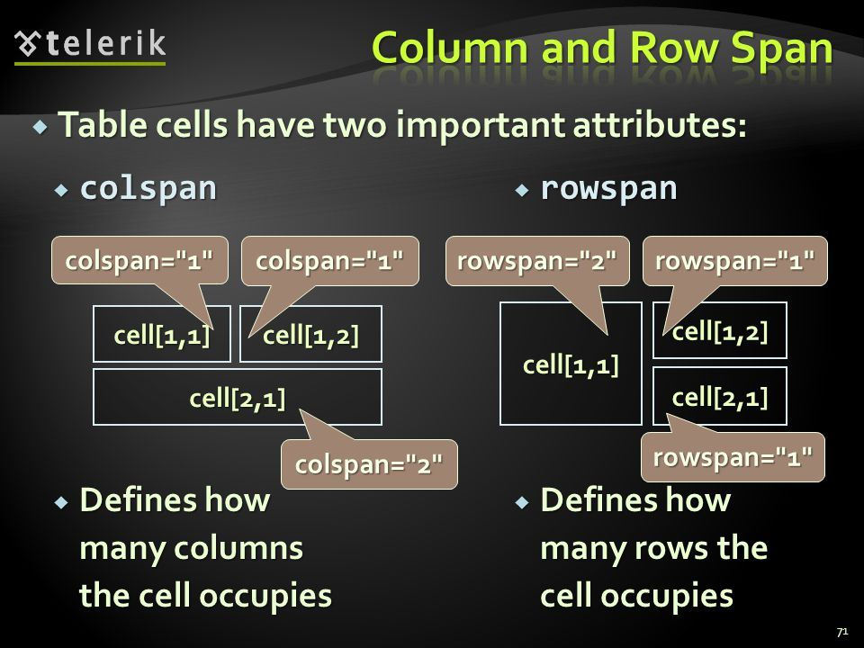 rowspan  Defines how many rows the cell occupies  colspan  Defines how many columns the cell occupies  Table cells have two important attributes