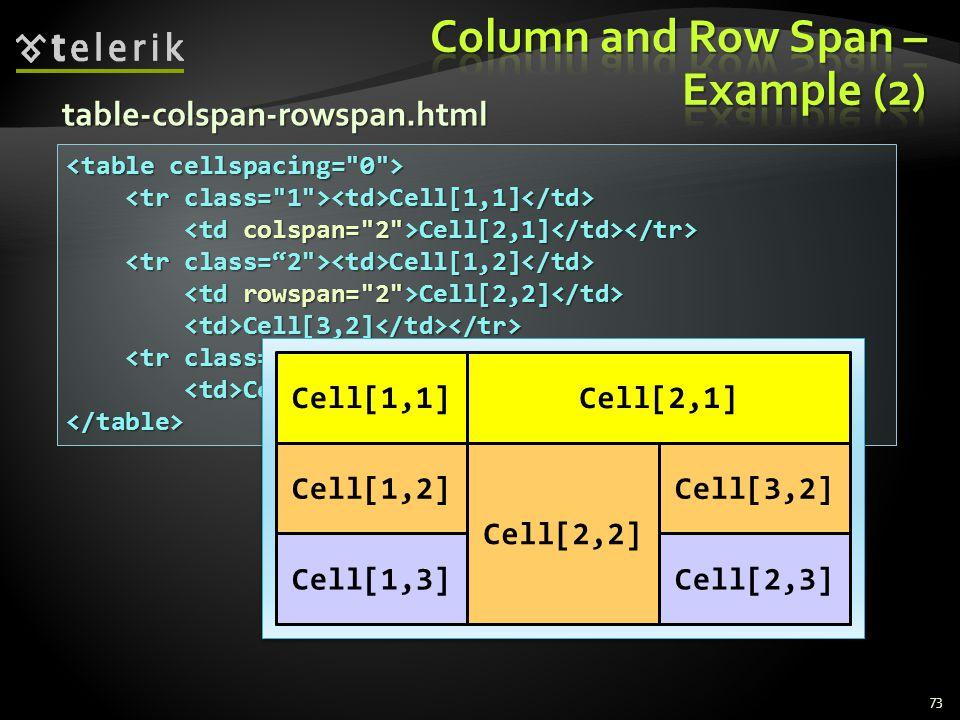 Cell[1,1] Cell[1,1] Cell[2,1] Cell[2,1] Cell[1,2] Cell[1,2] Cell[2,2] Cell[2,2] Cell[3,2] Cell[3,2] Cell[1,3] Cell[1,3] Cell[2,3] Cell[2,3] </table> 73 table-colspan-rowspan.html Cell[2,3]Cell[1,3] Cell[3,2] Cell[2,2] Cell[1,2] Cell[2,1]Cell[1,1]
