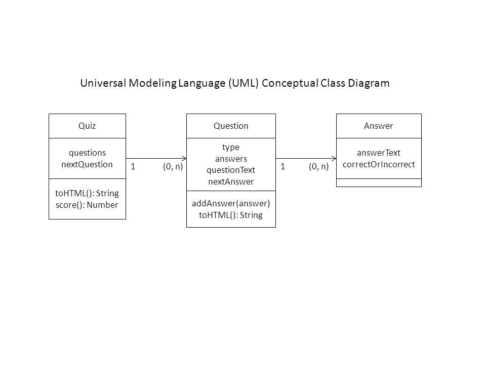 Quiz questions nextQuestion Question type answers questionText nextAnswer Answer answerText correctOrIncorrect 1(0, n)1 Universal Modeling Language (UML) Conceptual Class Diagram toHTML(): String score(): Number addAnswer(answer) toHTML(): String