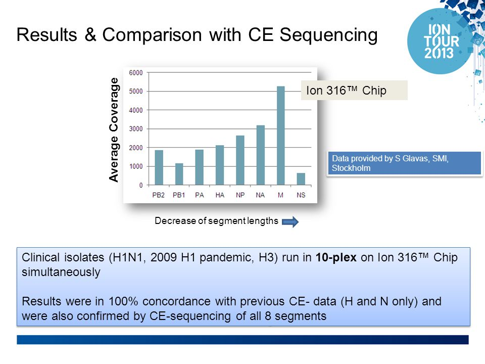 Results & Comparison with CE Sequencing Clinical isolates (H1N1, 2009 H1 pandemic, H3) run in 10-plex on Ion 316™ Chip simultaneously Results were in 100% concordance with previous CE- data (H and N only) and were also confirmed by CE-sequencing of all 8 segments Clinical isolates (H1N1, 2009 H1 pandemic, H3) run in 10-plex on Ion 316™ Chip simultaneously Results were in 100% concordance with previous CE- data (H and N only) and were also confirmed by CE-sequencing of all 8 segments Data provided by S Glavas, SMI, Stockholm Average Coverage Decrease of segment lengths Ion 316™ Chip