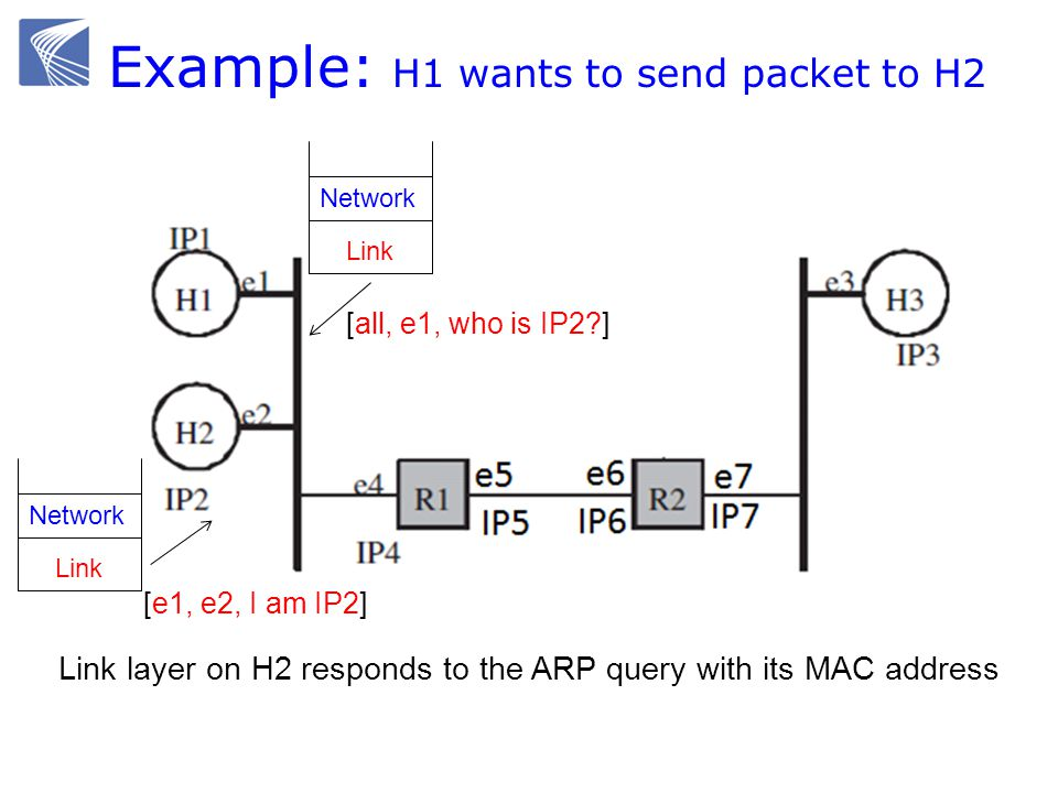 Example: H1 wants to send packet to H2 Ethernet switch gateway Link Network [all, e1, who is IP2?] Link Network [e1, e2, I am IP2] Link layer on H2 re