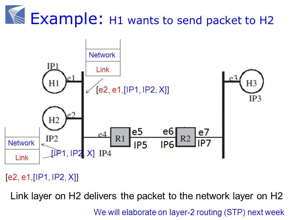 Example: H1 wants to send packet to H2 Ethernet switch gateway Link Network Link Network Link layer on H2 delivers the packet to the network layer on
