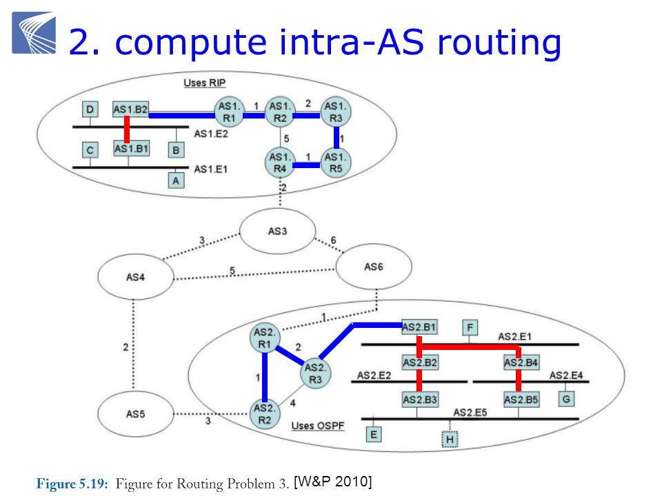 2. compute intra-AS routing [W&P 2010]