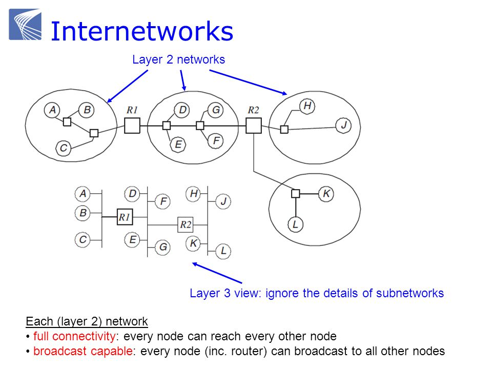 Internetworks Layer 2 networks Each (layer 2) network full connectivity: every node can reach every other node broadcast capable: every node (inc. rou