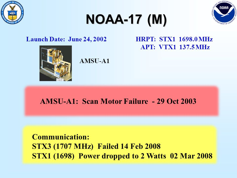 NOAA-17 (M) Launch Date: June 24, 2002 HRPT: STX1 1698.0 MHz APT: VTX1 137.5 MHz AMSU-A1: Scan Motor Failure - 29 Oct 2003 Communication: STX3 (1707 MHz) Failed 14 Feb 2008 STX1 (1698) Power dropped to 2 Watts 02 Mar 2008 AMSU-A1