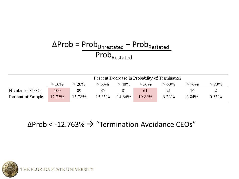 ΔProb = Prob Unrestated – Prob Restated Prob Restated ΔProb < -12.763%  Termination Avoidance CEOs