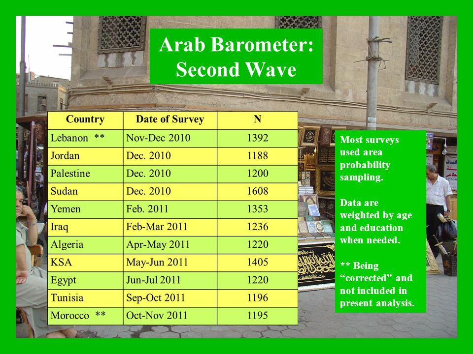 Arab Barometer: Second Wave Most surveys used area probability sampling.
