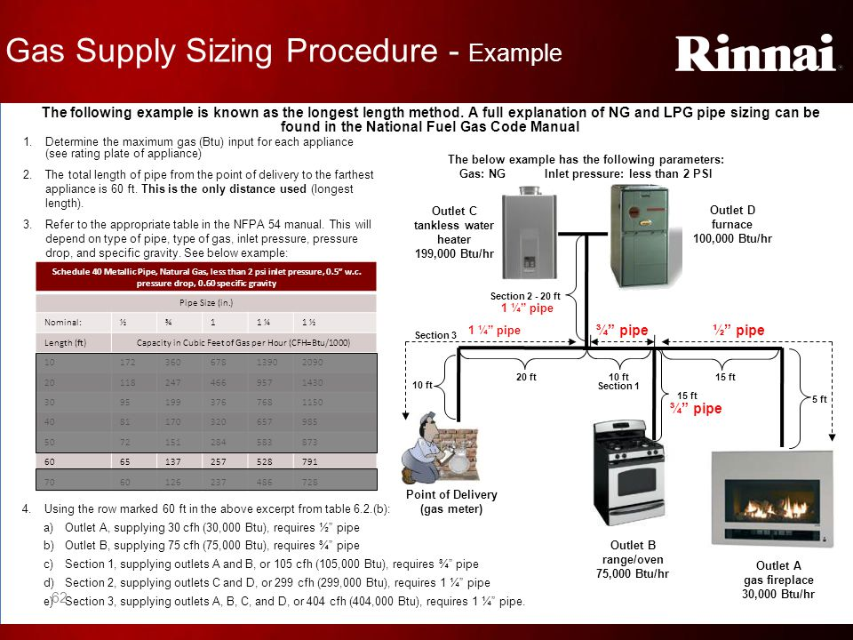 Gas Supply Sizing Procedure - Example Point of Delivery (gas meter) Outlet B range/oven 75,000 Btu/hr Outlet A gas fireplace 30,000 Btu/hr Outlet D fu