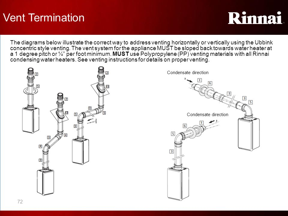 Vent Termination The diagrams below illustrate the correct way to address venting horizontally or vertically using the Ubbink concentric style venting