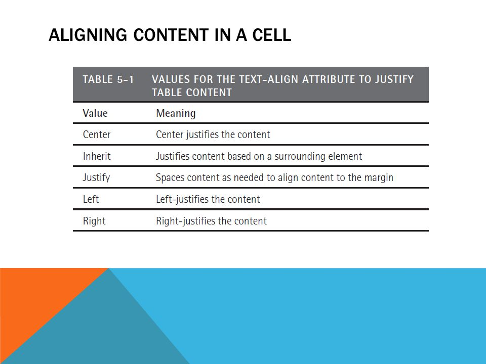 ALIGNING CONTENT IN A CELL