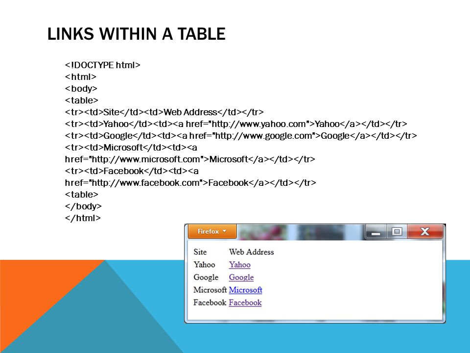 LINKS WITHIN A TABLE Site Web Address Yahoo Yahoo Google Google Microsoft Microsoft Facebook Facebook
