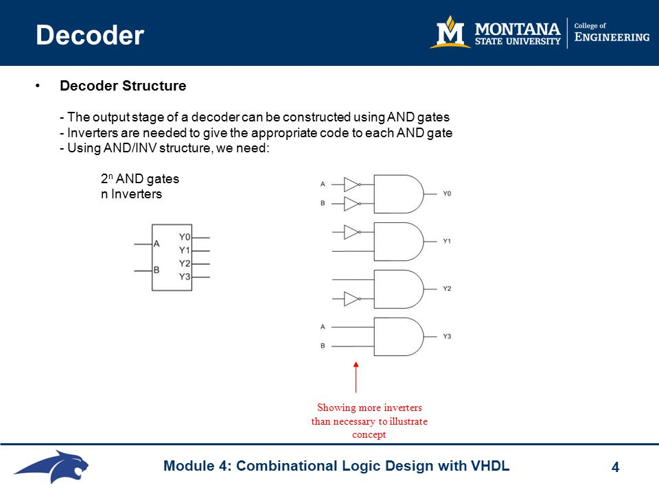 Module 4: Combinational Logic Design with VHDL 4 Decoder Decoder Structure - The output stage of a decoder can be constructed using AND gates - Inverters are needed to give the appropriate code to each AND gate - Using AND/INV structure, we need: 2 n AND gates n Inverters Showing more inverters than necessary to illustrate concept