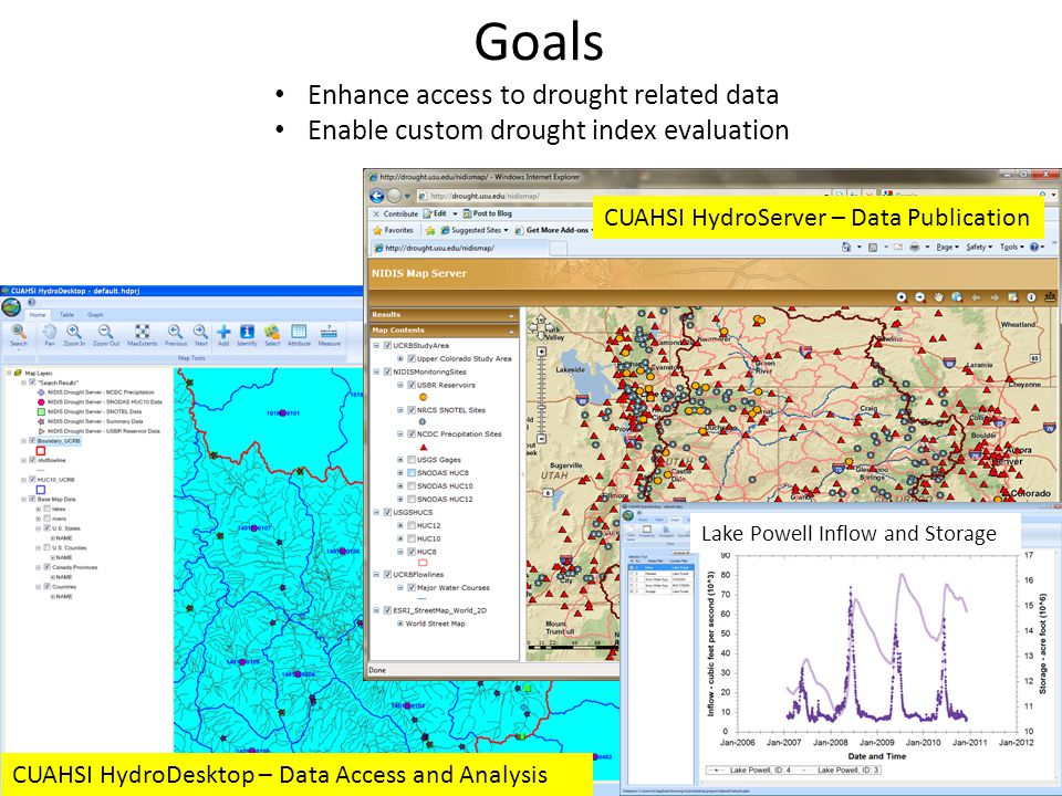 Goals CUAHSI HydroServer – Data Publication CUAHSI HydroDesktop – Data Access and Analysis Enhance access to drought related data Enable custom drought index evaluation Lake Powell Inflow and Storage