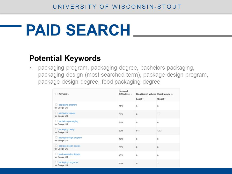 PAID SEARCH UNIVERSITY OF WISCONSIN-STOUT Potential Keywords packaging program, packaging degree, bachelors packaging, packaging design (most searched term), package design program, package design degree, food packaging degree
