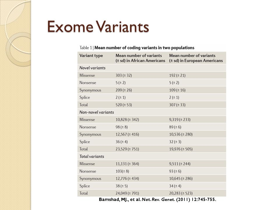 Exome Variants Bamshad, MJ., et al. Nat. Rev. Genet. (2011) 12:745-755.