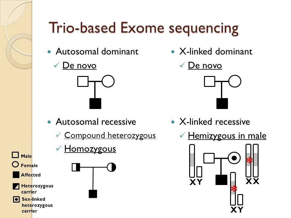 Trio-based Exome sequencing Autosomal dominant De novo Autosomal recessive Compound heterozygous Homozygous Male Female Affected Heterozygous carrier Sex-linked heterozygous carrier X-linked dominant De novo X-linked recessive Hemizygous in male X * Y X X X Y *