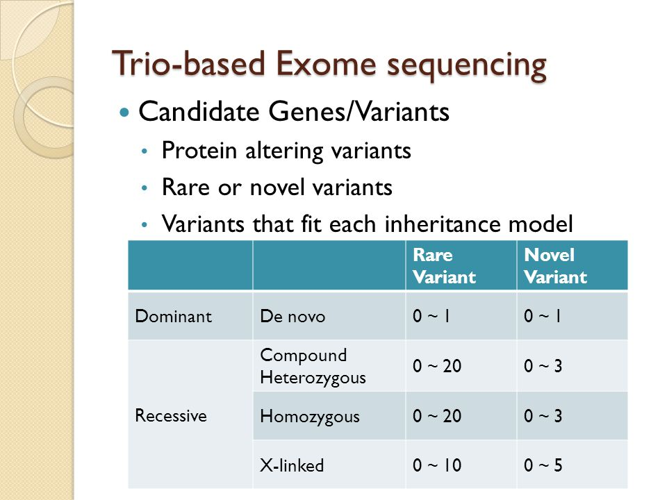 Trio-based Exome sequencing Candidate Genes/Variants Protein altering variants Rare or novel variants Variants that fit each inheritance model Rare Va