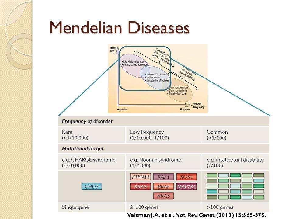 Mendelian Diseases Veltman J.A. et al. Nat. Rev. Genet. (2012) 13:565-575.
