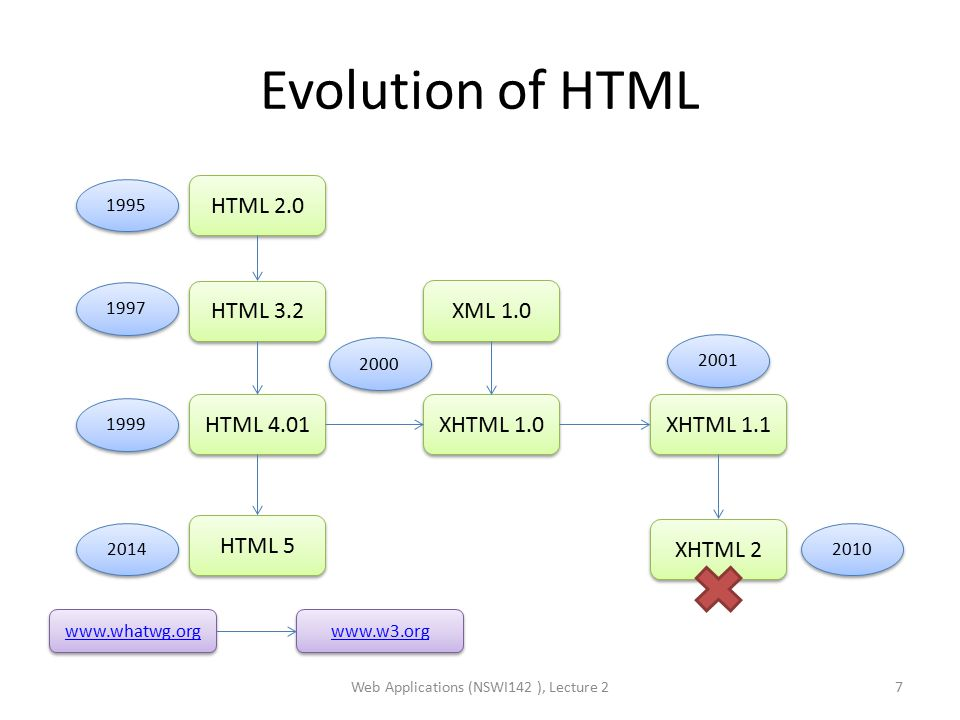 Evolution of HTML Web Applications (NSWI142 ), Lecture 27 HTML 2.0 HTML 3.2 HTML 4.01 XHTML 1.0 XHTML 1.1 1997 1995 1999 2000 2001 HTML 5 XHTML 2 2010 www.whatwg.org 2014 XML 1.0 www.w3.org