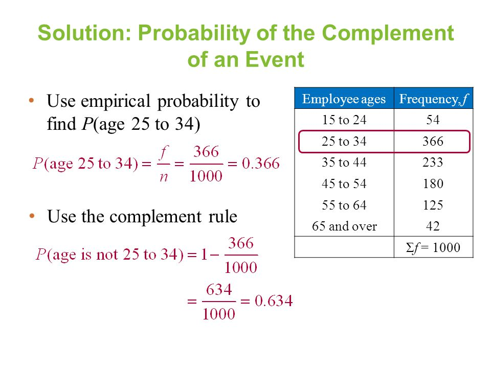 Solution: Probability of the Complement of an Event Use empirical probability to find P(age 25 to 34) Employee agesFrequency, f 15 to 2454 25 to 34366
