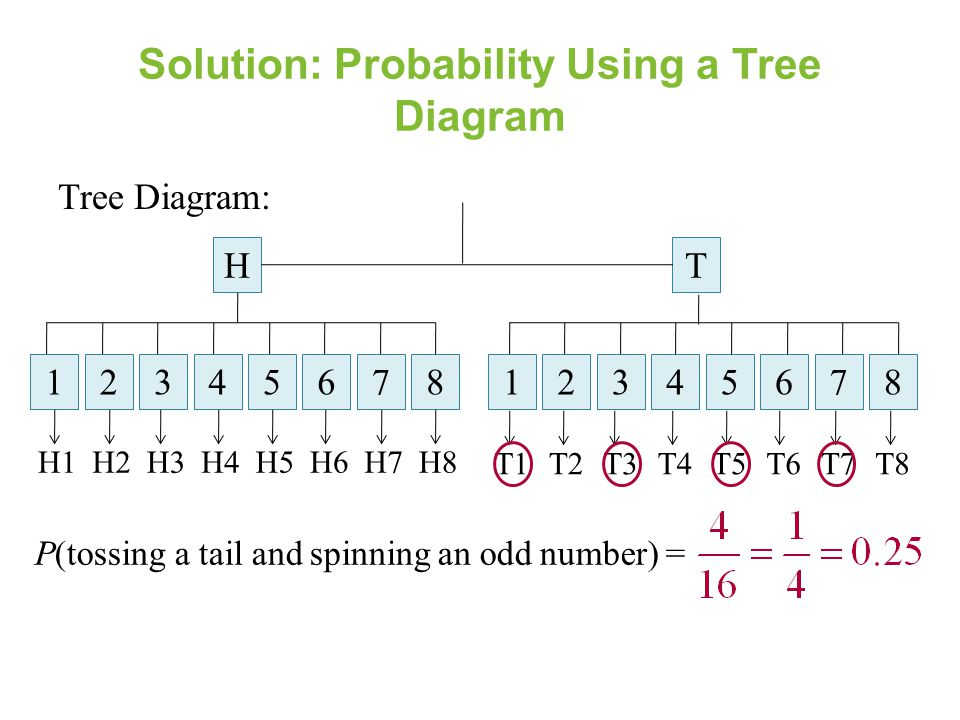 Solution: Probability Using a Tree Diagram Tree Diagram: HT 1234576812345768 H1H2H3H4H5H6H7H8 T1T2T3T4T5T6T7T8 P(tossing a tail and spinning an odd nu