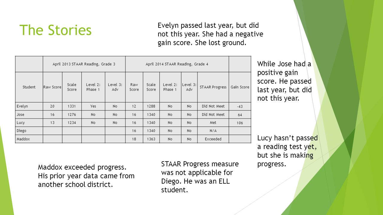 The Stories April 2013 STAAR Reading, Grade 3April 2014 STAAR Reading, Grade 4 StudentRaw Score Scale Score Level 2: Phase 1 Level 3: Adv Raw Score Scale Score Level 2: Phase 1 Level 3: Adv STAAR ProgressGain Score Evelyn201331YesNo121288No Did Not Meet-43 Jose161276No 161340No Did Not Meet64 Lucy131234No 161340No Met106 Diego 161340No N/A Maddox 181363No Exceeded Evelyn passed last year, but did not this year.