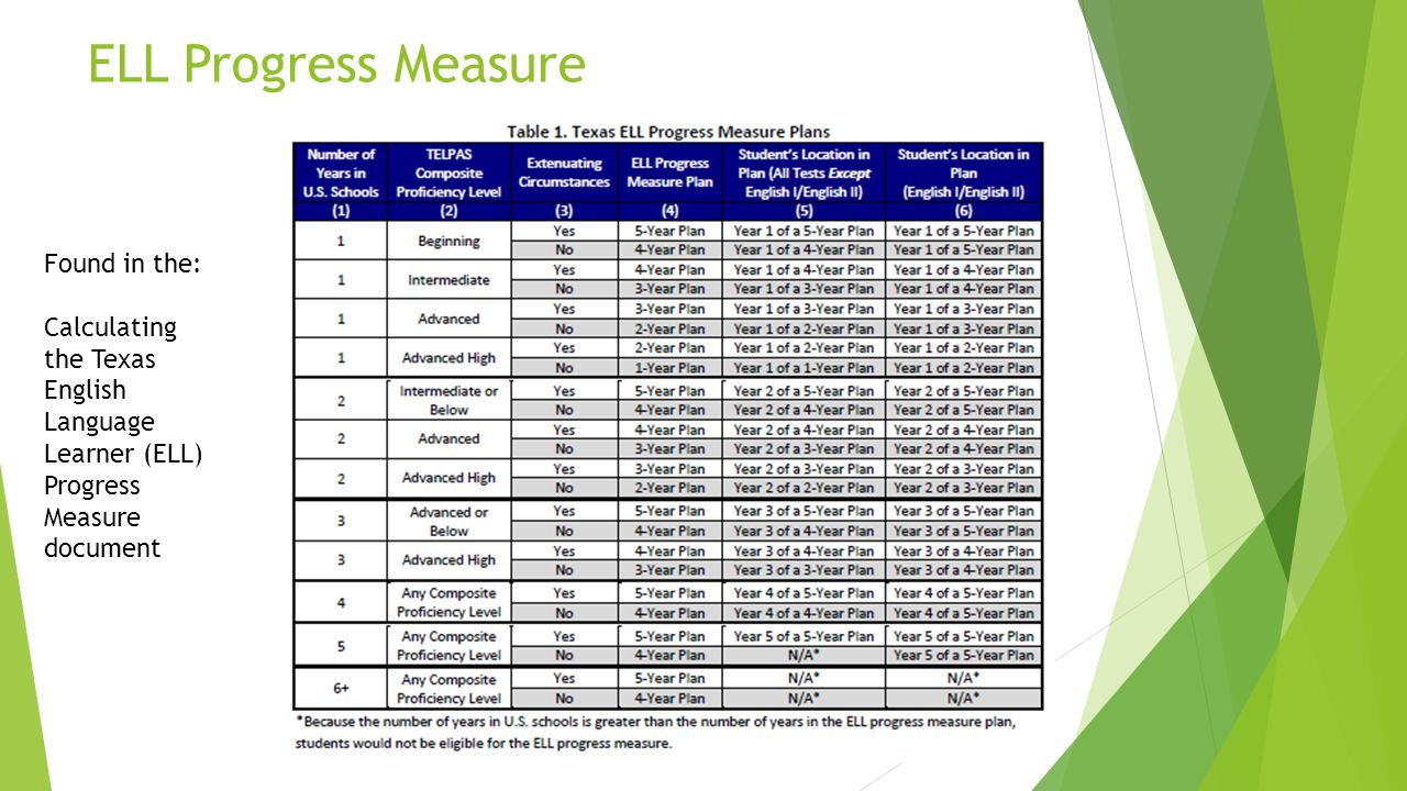 ELL Progress Measure Found in the: Calculating the Texas English Language Learner (ELL) Progress Measure document