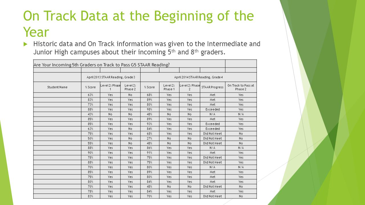On Track Data at the Beginning of the Year  Historic data and On Track information was given to the Intermediate and Junior High campuses about their incoming 5 th and 8 th graders.