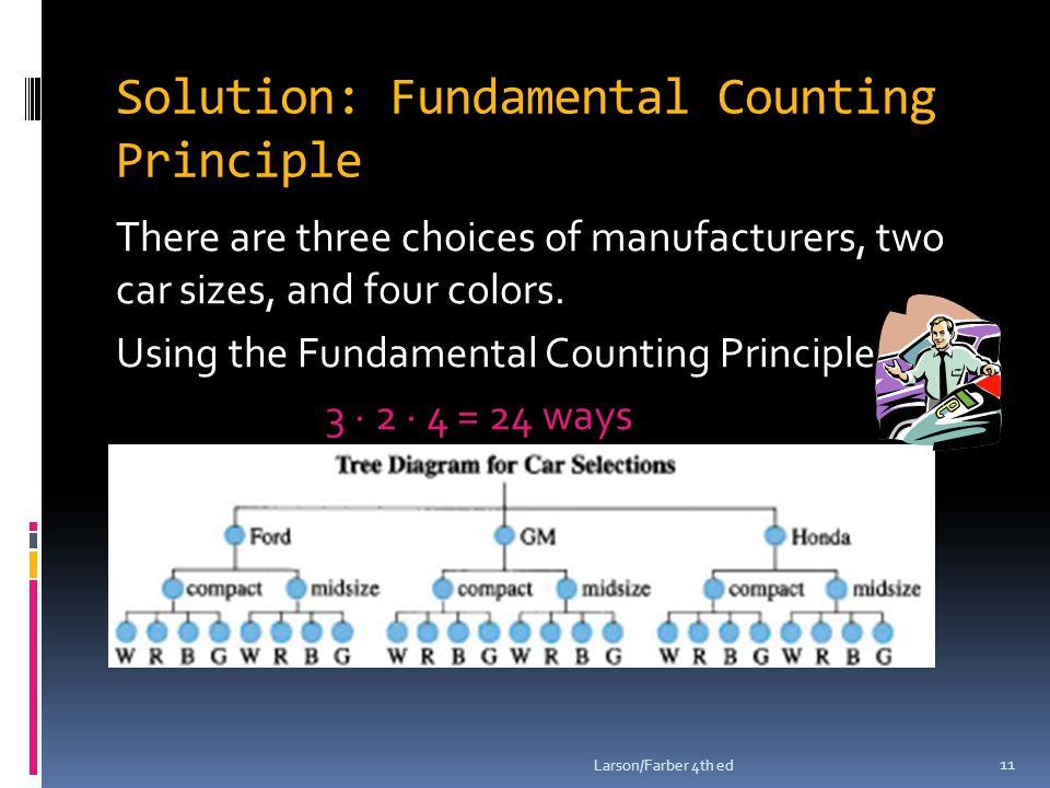 Solution: Fundamental Counting Principle There are three choices of manufacturers, two car sizes, and four colors. Using the Fundamental Counting Prin