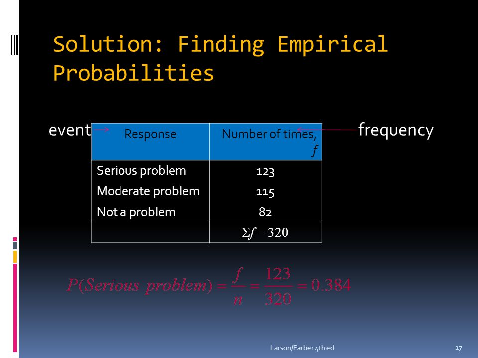 Solution: Finding Empirical Probabilities Larson/Farber 4th ed 17 ResponseNumber of times, f Serious problem123 Moderate problem115 Not a problem82 Σf