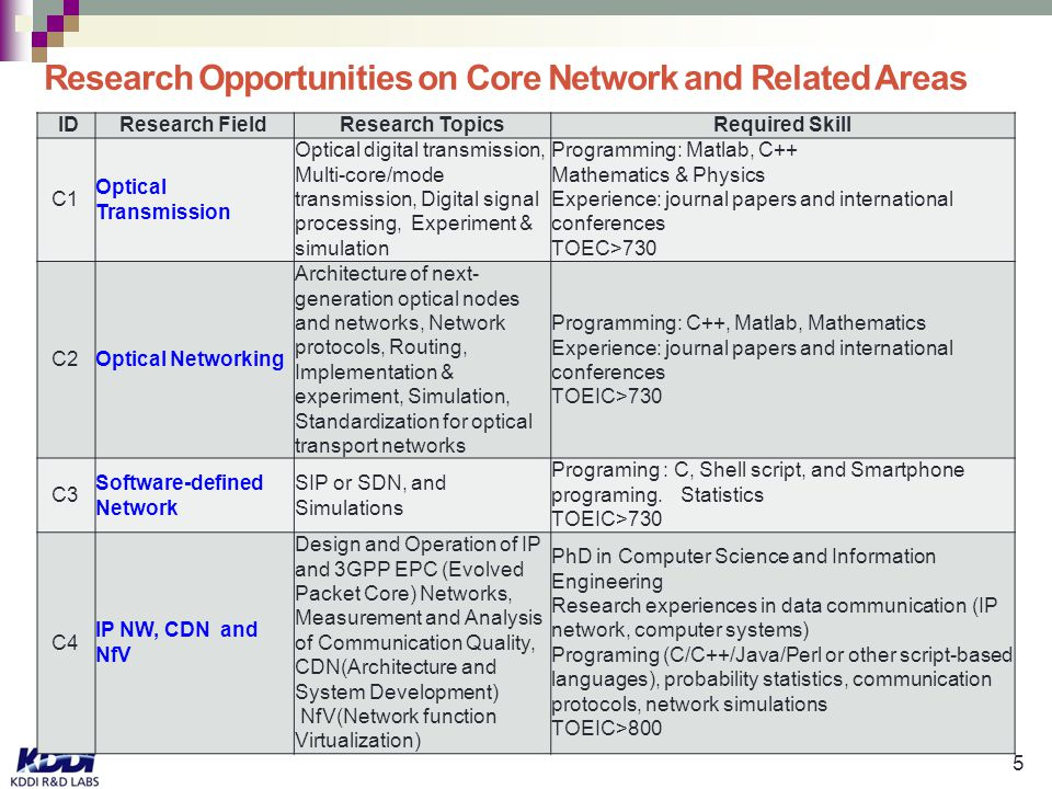 5 Research Opportunities on Core Network and Related Areas ID Research FieldResearch TopicsRequired Skill C1 Optical Transmission Optical digital transmission, Multi-core/mode transmission, Digital signal processing, Experiment & simulation Programming: Matlab, C++ Mathematics & Physics Experience: journal papers and international conferences TOEC>730 C2Optical Networking Architecture of next- generation optical nodes and networks, Network protocols, Routing, Implementation & experiment, Simulation, Standardization for optical transport networks Programming: C++, Matlab, Mathematics Experience: journal papers and international conferences TOEIC>730 C3 Software-defined Network SIP or SDN, and Simulations Programing : C, Shell script, and Smartphone programing.